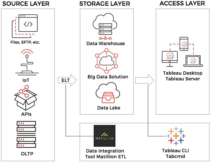 Target architecture utilizing Matillion ETL and Tableau Server